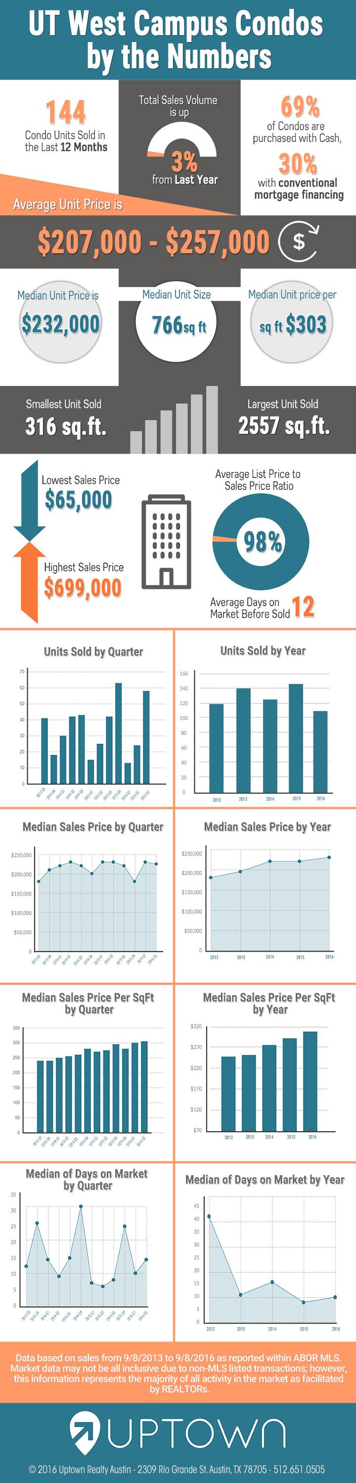 UT West Campus Condo Sales Numbers